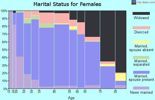 St. Francois County marital status for females