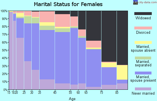 Guadalupe County marital status for females