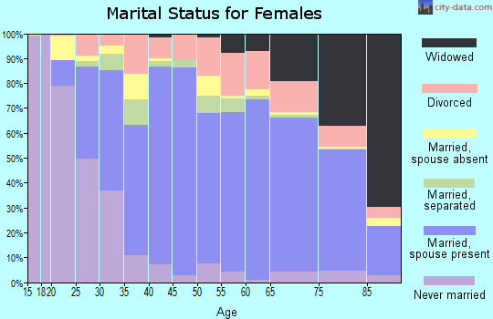 Watauga County marital status for females