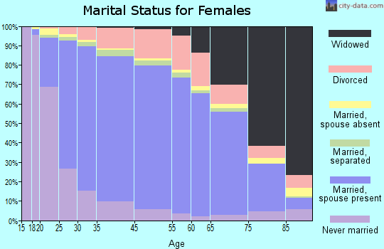 McIntosh County marital status for females