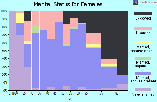 Sumner County marital status for females