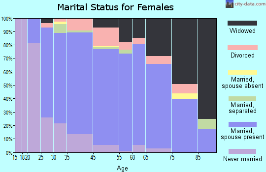 Pendleton County marital status for females