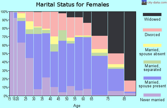 Saline County marital status for females