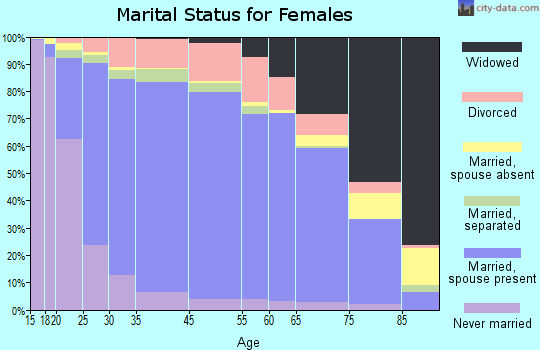 Hardeman County marital status for females