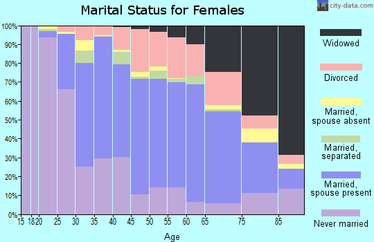 Lackawanna County marital status for females
