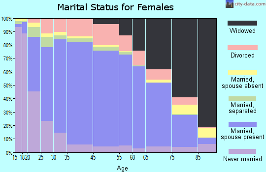 Hardin County marital status for females