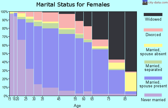 Harris County marital status for females