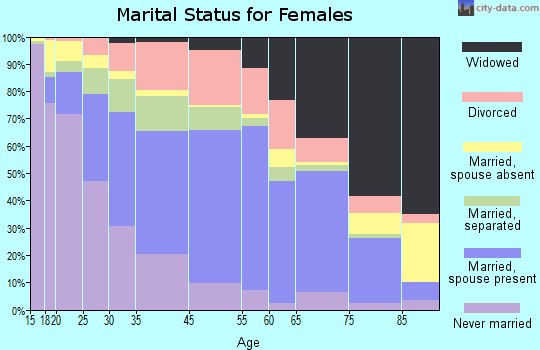 Shannon County marital status for females
