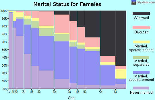 Hays County marital status for females