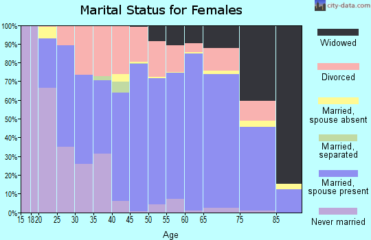 Taney County marital status for females