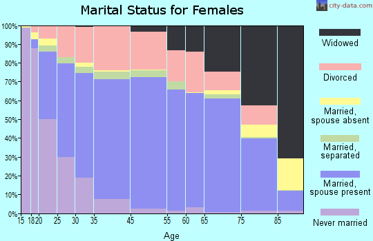Hill County marital status for females