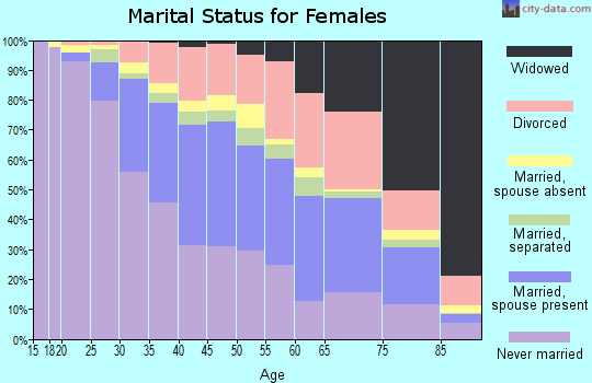 Oconee County marital status for females