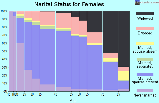 Hockley County marital status for females