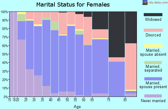 Butler County marital status for females