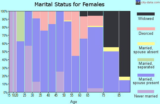Hopkins County marital status for females