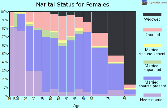 Howard County marital status for females