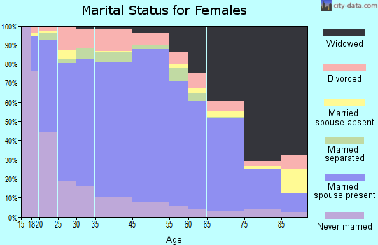 Alameda County marital status for females