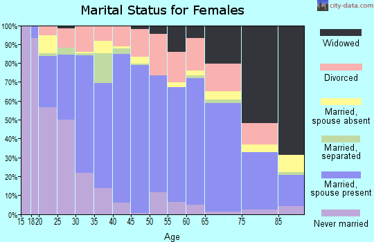 Bernalillo County marital status for females
