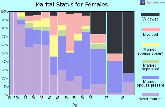 Contra Costa County marital status for females
