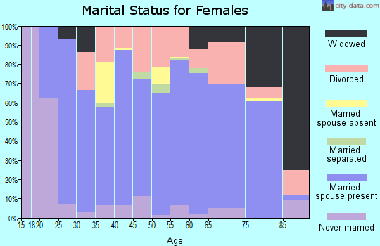 Screven County marital status for females