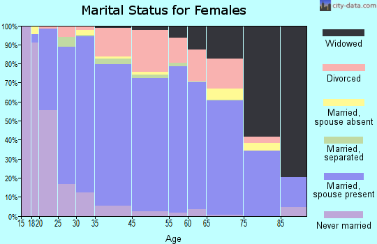 Boulder County marital status for females