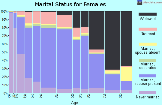 Kaufman County marital status for females