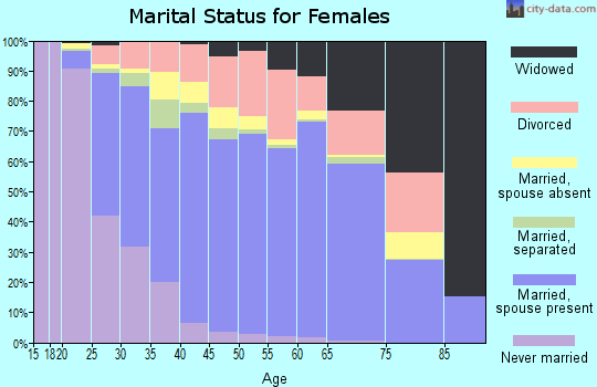 Terrell County marital status for females