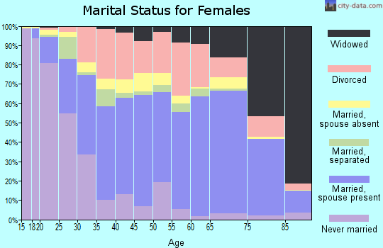 Barrow County marital status for females