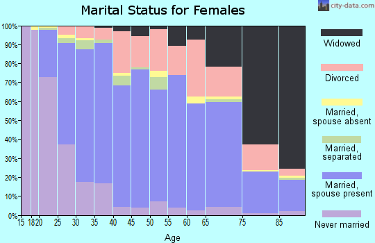Troup County marital status for females