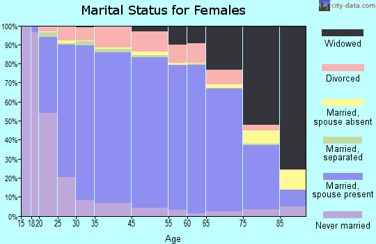 Walker County marital status for females