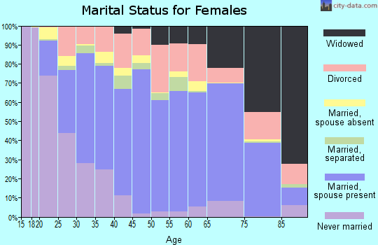 Lipscomb County marital status for females