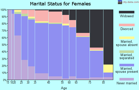 Walton County marital status for females