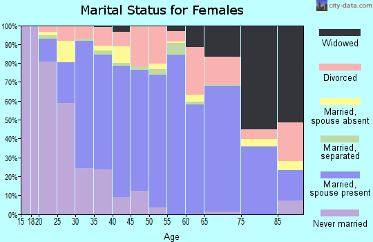 Live Oak County marital status for females