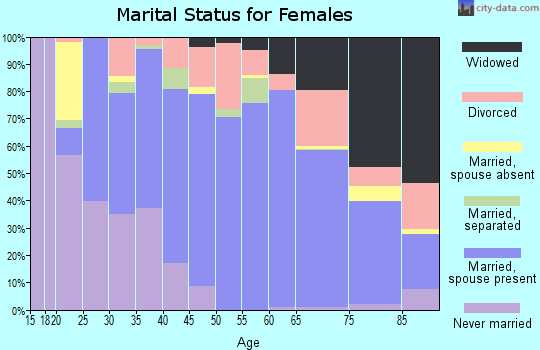 Pleasants County marital status for females