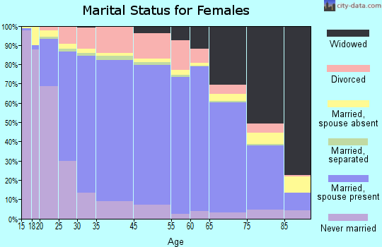 Whitfield County marital status for females