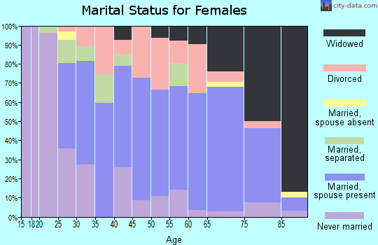Montague County marital status for females