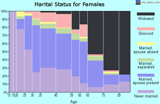 Albany County marital status for females