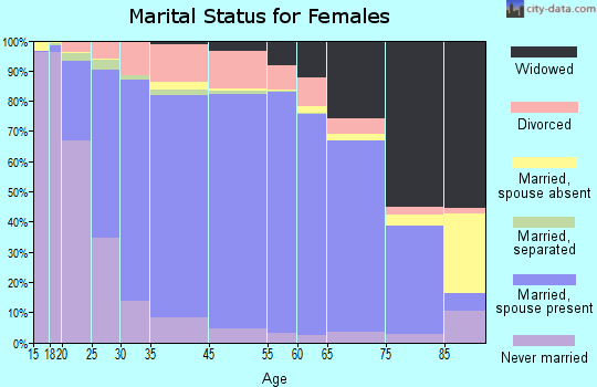 Panola County marital status for females