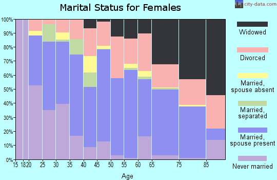 Kiowa County marital status for females