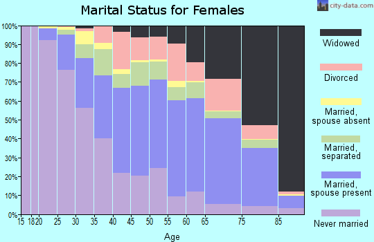 Roberts County marital status for females