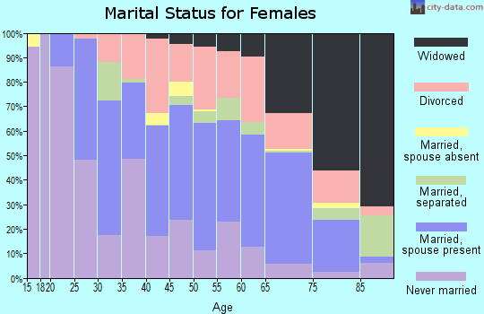 Rusk County marital status for females
