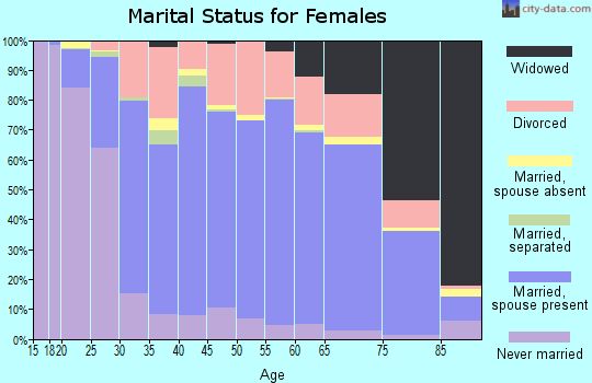 Sherman County marital status for females