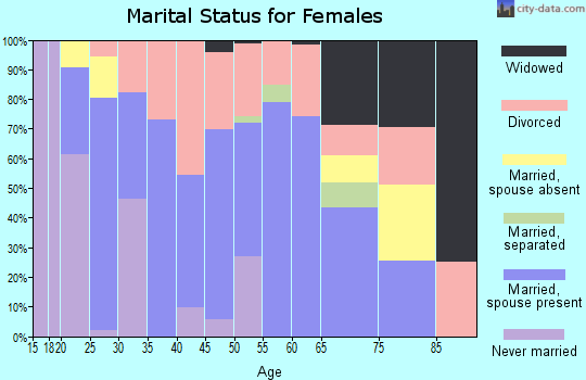 Terry County marital status for females