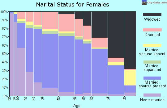 Cascade County marital status for females