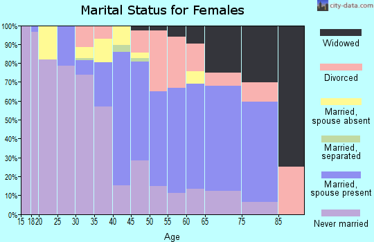 Norfolk city marital status for females