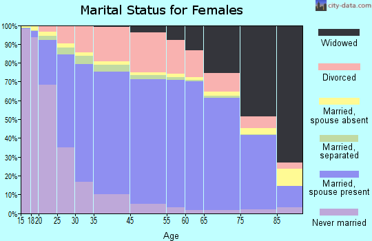 Humboldt County marital status for females