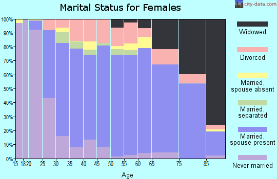 Merrimack County marital status for females