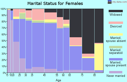 Essex County marital status for females