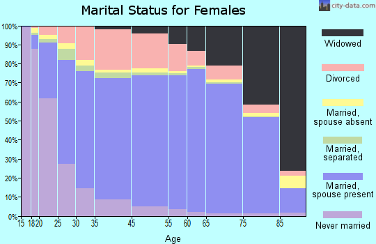 Chautauqua County marital status for females