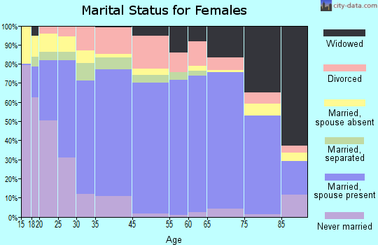 Bryan County marital status for females